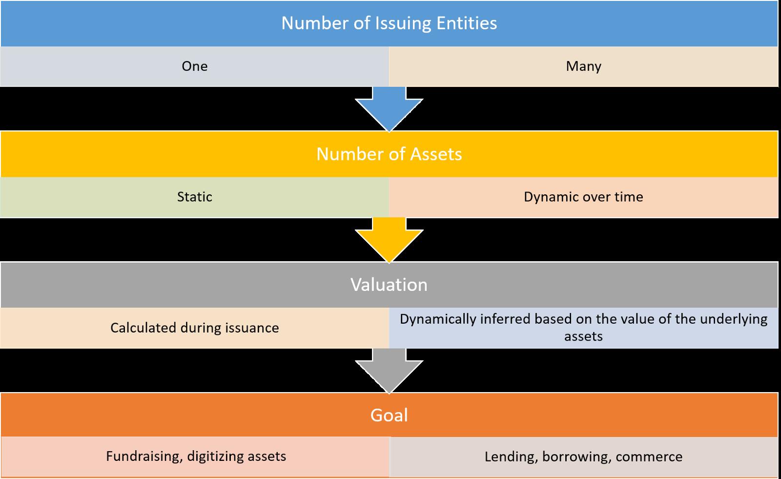 证券通证新形式丨什么是抵押的多资产数字证券?