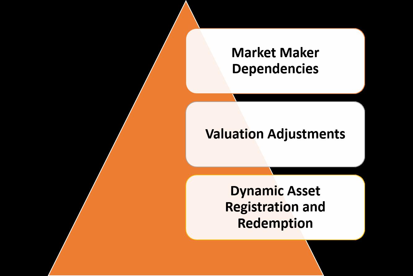 证券通证新形式丨抵押的多资产数字通证需要怎样的协议?
